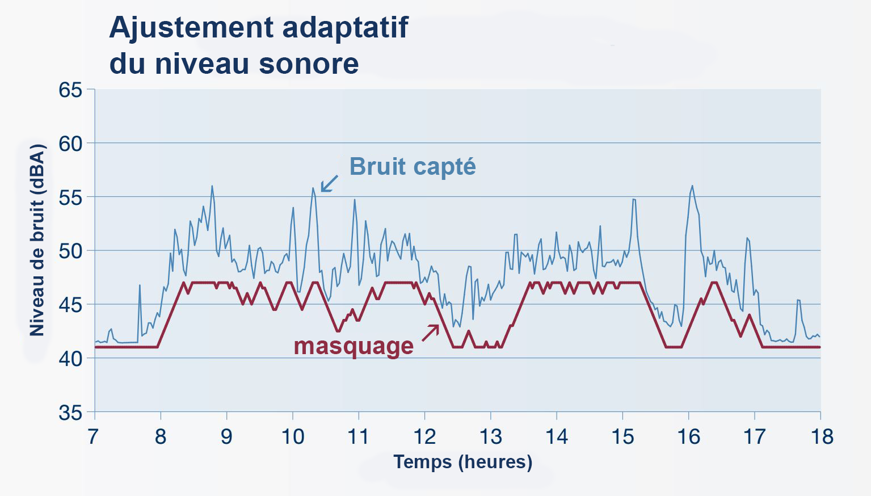 sofdb france ajustement adaptatif du niveau sonore