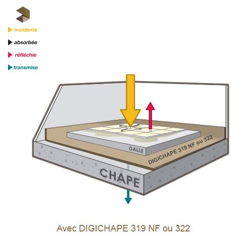 avec isolant acoustique DIGICHAPE 319 NF et DIGICHAPE 322